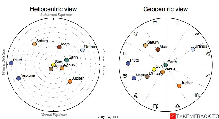 Planetary positions on July 13th, 1911 - Heliocentric and Geocentric views