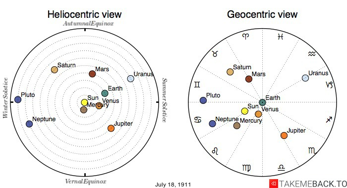Planetary positions on July 18th, 1911 - Heliocentric and Geocentric views