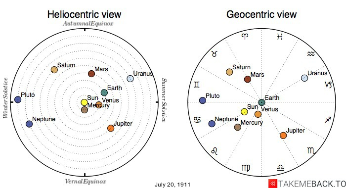 Planetary positions on July 20th, 1911 - Heliocentric and Geocentric views