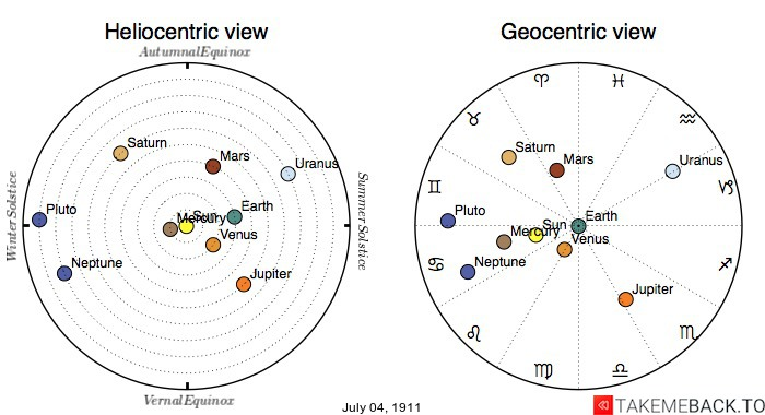Planetary positions on July 4th, 1911 - Heliocentric and Geocentric views