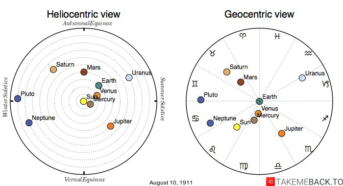 Planetary positions on August 10th, 1911 - Heliocentric and Geocentric views