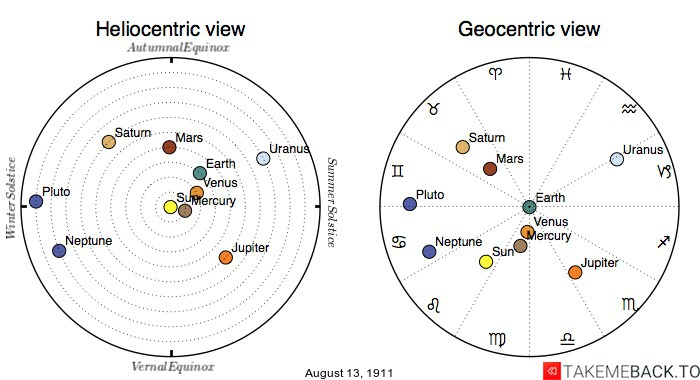 Planetary positions on August 13th, 1911 - Heliocentric and Geocentric views