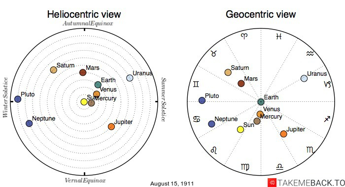 Planetary positions on August 15th, 1911 - Heliocentric and Geocentric views