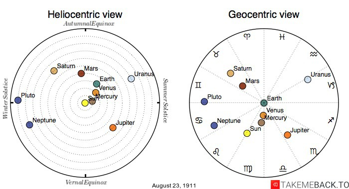 Planetary positions on August 23rd, 1911 - Heliocentric and Geocentric views