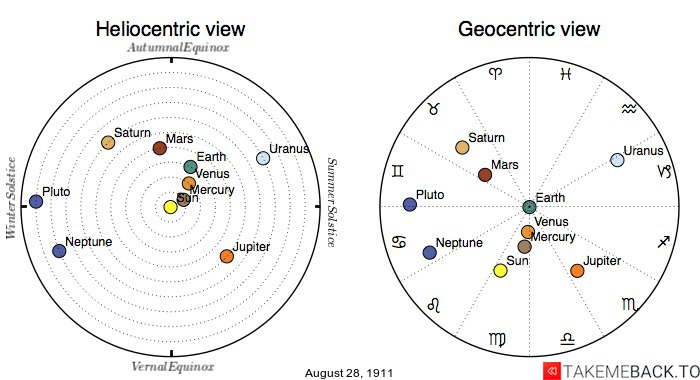 Planetary positions on August 28th, 1911 - Heliocentric and Geocentric views