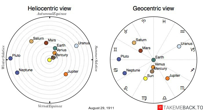 Planetary positions on August 29th, 1911 - Heliocentric and Geocentric views
