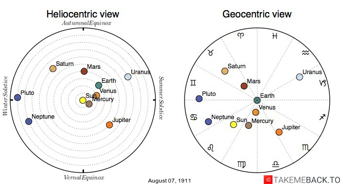 Planetary positions on August 7th, 1911 - Heliocentric and Geocentric views