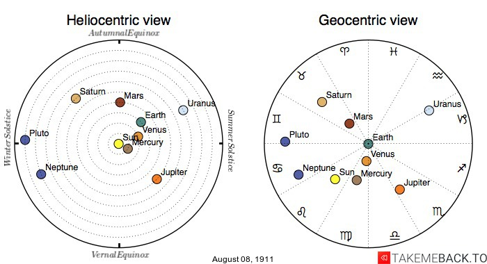 Planetary positions on August 8th, 1911 - Heliocentric and Geocentric views