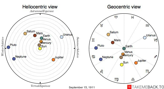 Planetary positions on September 15th, 1911 - Heliocentric and Geocentric views