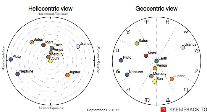 Planetary positions on September 18th, 1911 - Heliocentric and Geocentric views