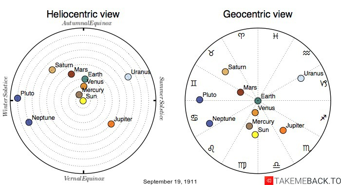 Planetary positions on September 19th, 1911 - Heliocentric and Geocentric views