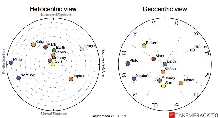 Planetary positions on September 20th, 1911 - Heliocentric and Geocentric views