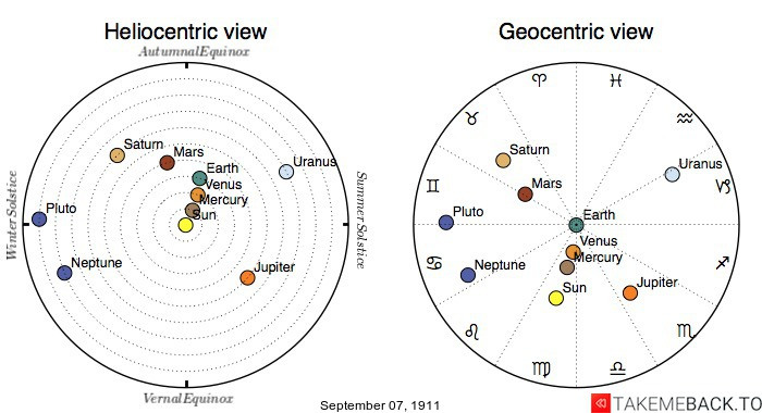Planetary positions on September 7th, 1911 - Heliocentric and Geocentric views