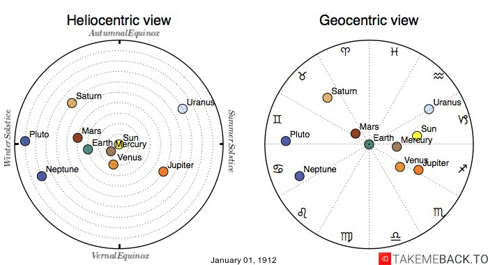 Planetary positions on January 1st, 1912 - Heliocentric and Geocentric views