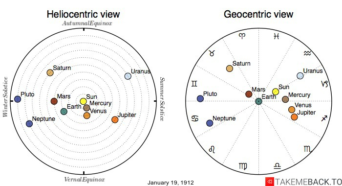 Planetary positions on January 19th, 1912 - Heliocentric and Geocentric views