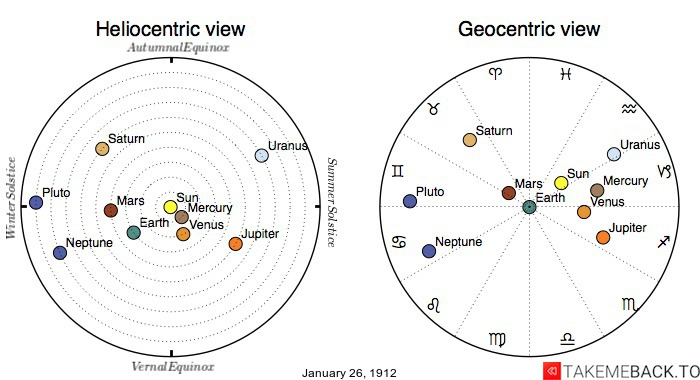 Planetary positions on January 26th, 1912 - Heliocentric and Geocentric views