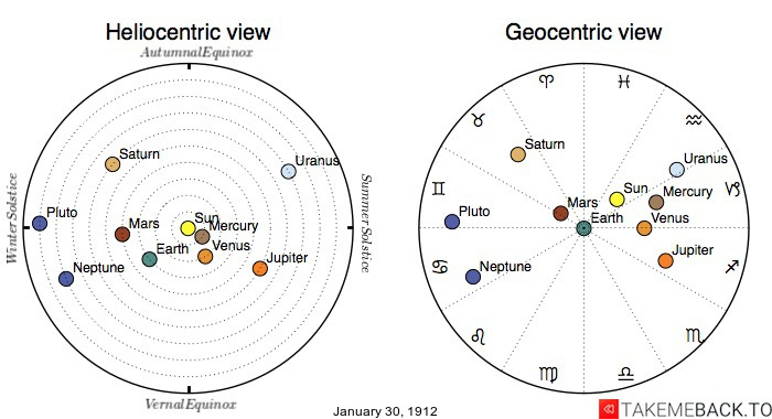 Planetary positions on January 30th, 1912 - Heliocentric and Geocentric views