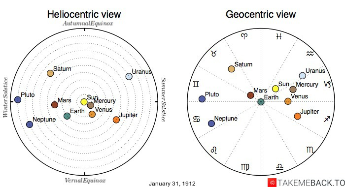 Planetary positions on January 31st, 1912 - Heliocentric and Geocentric views