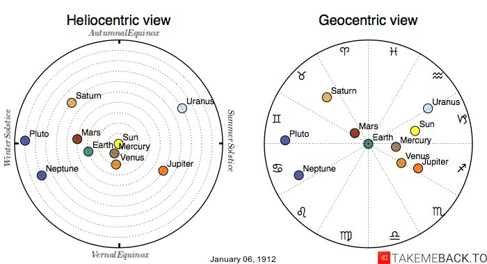 Planetary positions on January 6th, 1912 - Heliocentric and Geocentric views