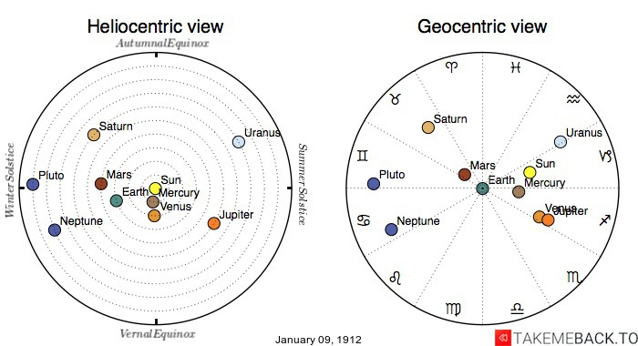 Planetary positions on January 9th, 1912 - Heliocentric and Geocentric views