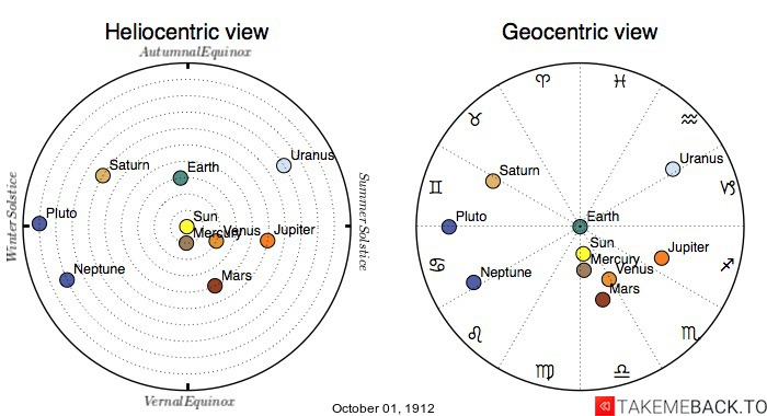 Planetary positions on October 1st, 1912 - Heliocentric and Geocentric views