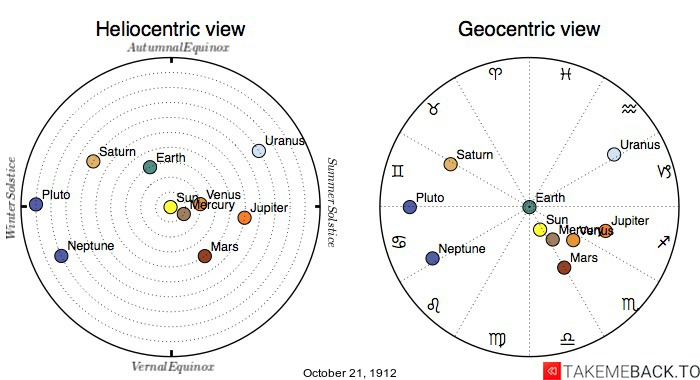 Planetary positions on October 21st, 1912 - Heliocentric and Geocentric views