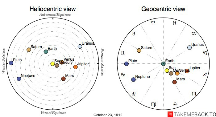 Planetary positions on October 23rd, 1912 - Heliocentric and Geocentric views