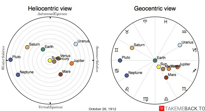 Planetary positions on October 26th, 1912 - Heliocentric and Geocentric views