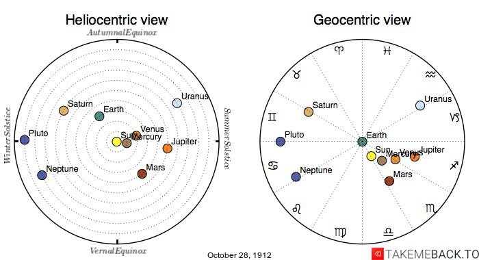 Planetary positions on October 28th, 1912 - Heliocentric and Geocentric views