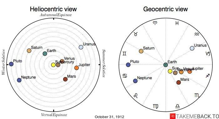 Planetary positions on October 31st, 1912 - Heliocentric and Geocentric views