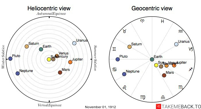Planetary positions on November 1st, 1912 - Heliocentric and Geocentric views