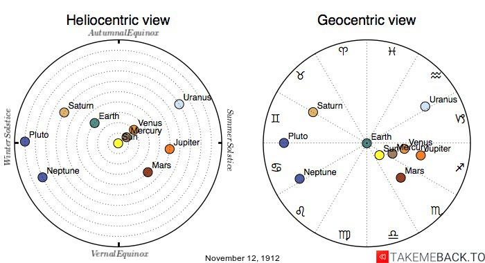 Planetary positions on November 12th, 1912 - Heliocentric and Geocentric views