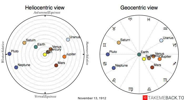Planetary positions on November 13th, 1912 - Heliocentric and Geocentric views