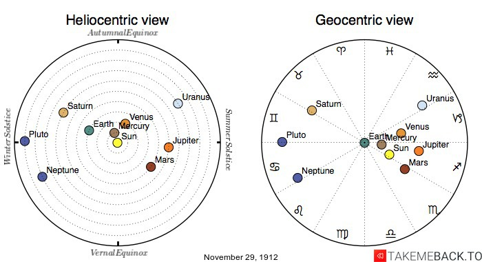 Planetary positions on November 29th, 1912 - Heliocentric and Geocentric views