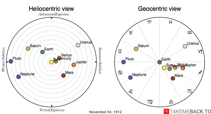 Planetary positions on November 4th, 1912 - Heliocentric and Geocentric views