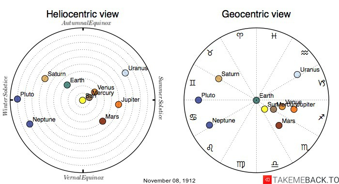 Planetary positions on November 8th, 1912 - Heliocentric and Geocentric views