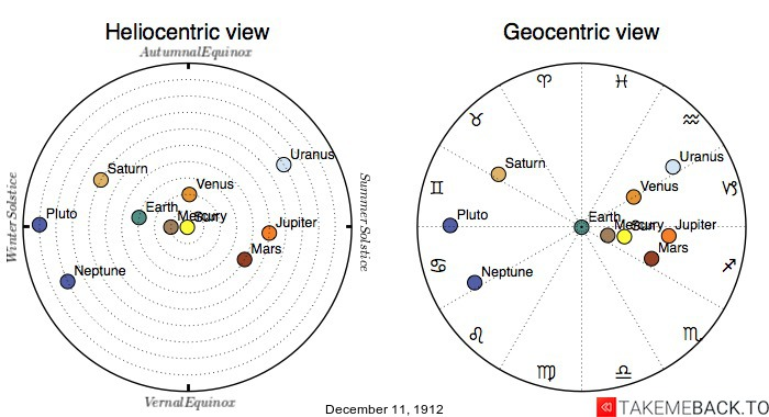 Planetary positions on December 11, 1912 - Heliocentric and Geocentric views