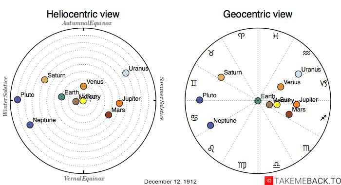 Planetary positions on December 12th, 1912 - Heliocentric and Geocentric views