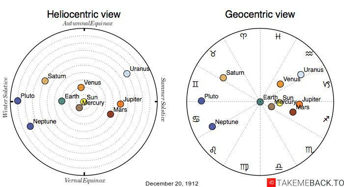Planetary positions on December 20th, 1912 - Heliocentric and Geocentric views