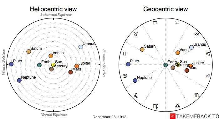 Planetary positions on December 23rd, 1912 - Heliocentric and Geocentric views