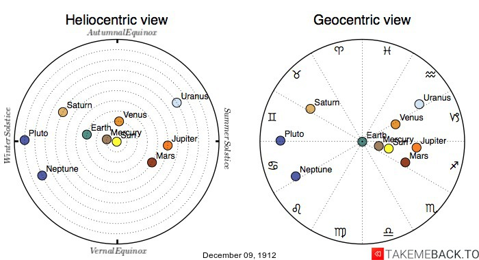 Planetary positions on December 9th, 1912 - Heliocentric and Geocentric views