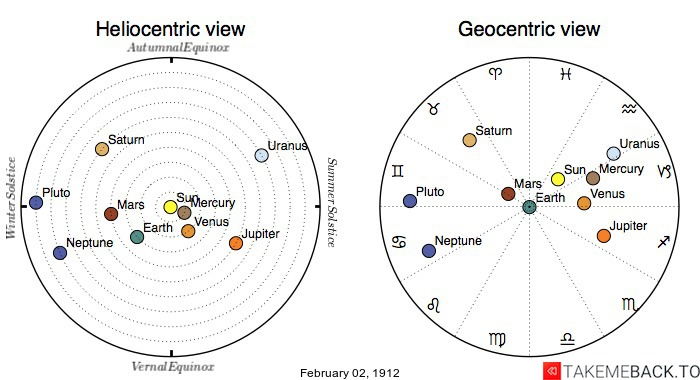 Planetary positions on February 2nd, 1912 - Heliocentric and Geocentric views