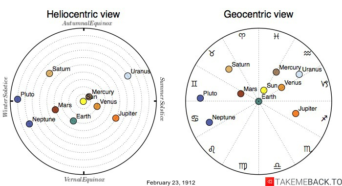Planetary positions on February 23rd, 1912 - Heliocentric and Geocentric views