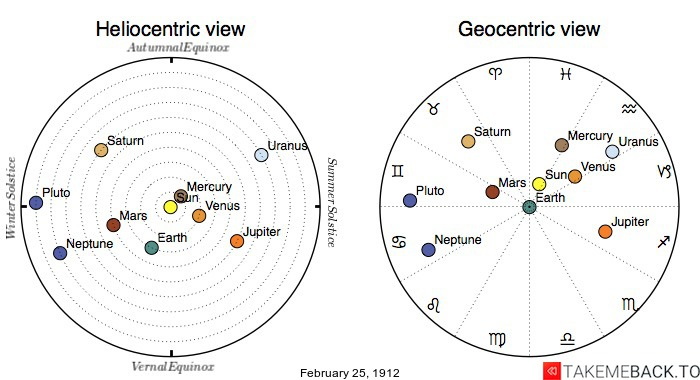 Planetary positions on February 25th, 1912 - Heliocentric and Geocentric views