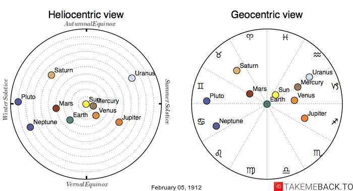 Planetary positions on February 5th, 1912 - Heliocentric and Geocentric views