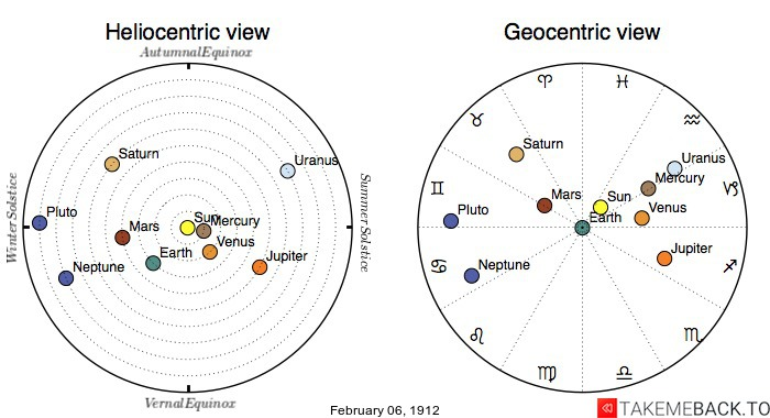 Planetary positions on February 6th, 1912 - Heliocentric and Geocentric views