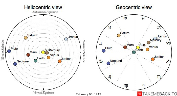 Planetary positions on February 8th, 1912 - Heliocentric and Geocentric views