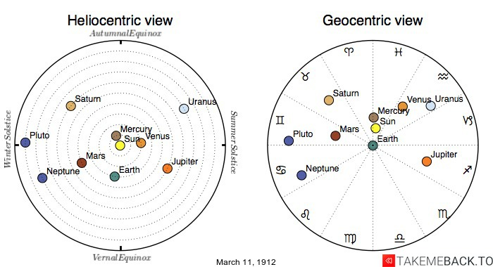Planetary positions on March 11th, 1912 - Heliocentric and Geocentric views