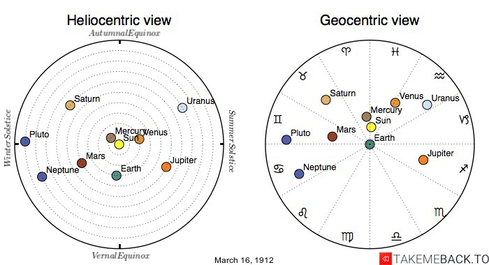 Planetary positions on March 16th, 1912 - Heliocentric and Geocentric views