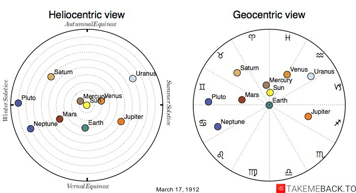 Planetary positions on March 17th, 1912 - Heliocentric and Geocentric views
